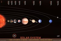 The Solar System Wall Poster