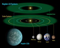 This Diagram Compares our own Solar System to Kepler-22 Fine-Art Print