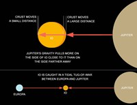 A diagram explaining how tidal forces work on Jupiter's moon Io Fine-Art Print
